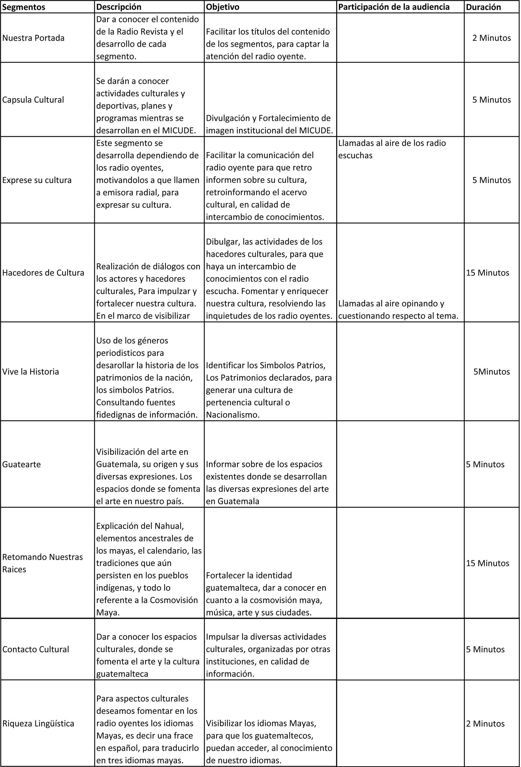 CUADRO SINÓPTICO DE LOS SEGMENTOS RADIO REVISTA